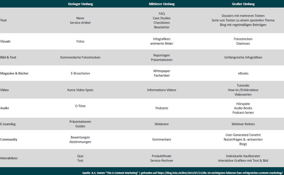 Tabelle mit möglichen Content Formaten