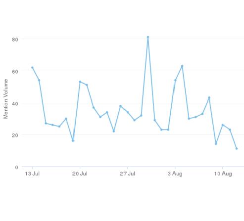 Gespräche über Heuschnupfen im Social Web im Zeitverlauf
